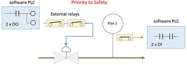 availability versus safety