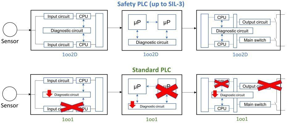 Whats a safety plc fundamentals and differences plc seguridad cheapraybanclubmaster Images