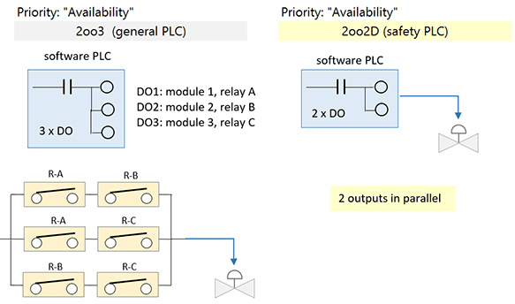 input/output architectures