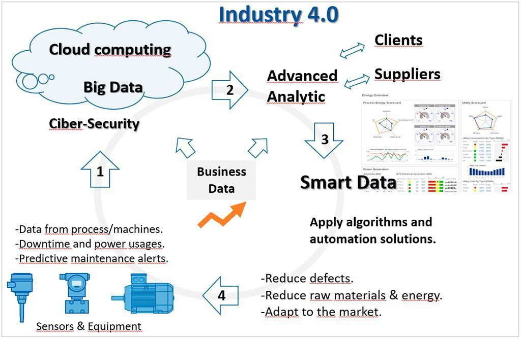industry 4.0 for beginners