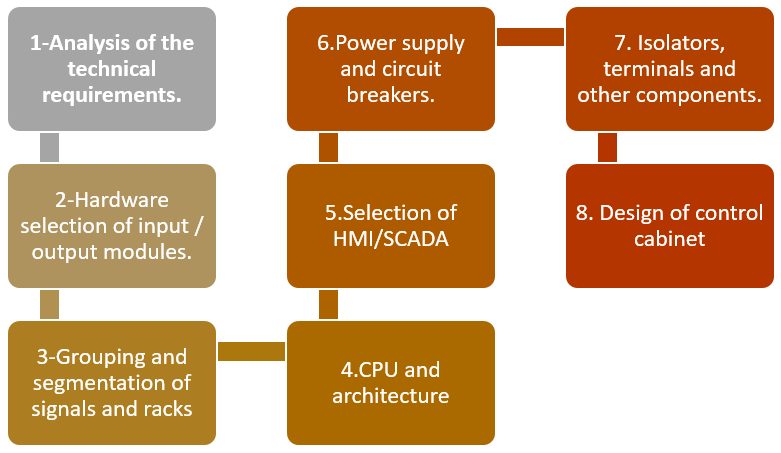 Tecnical Requirements To Design A Control System