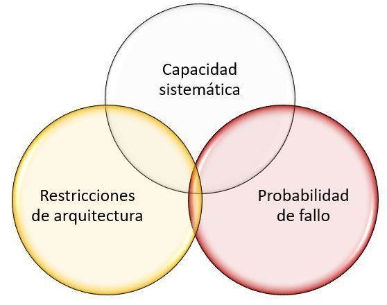 requisitos del SIL