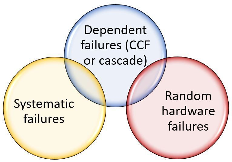 common cause failures