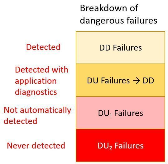 dangerous failures