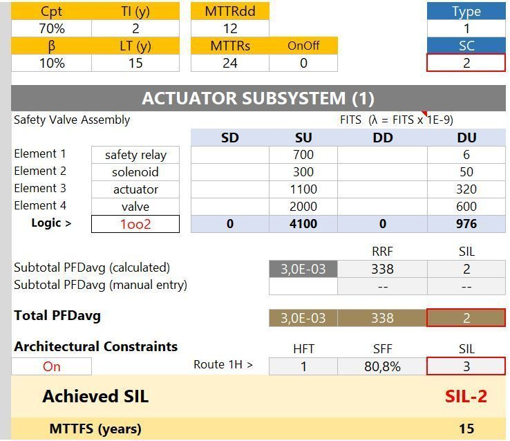 sil calculator