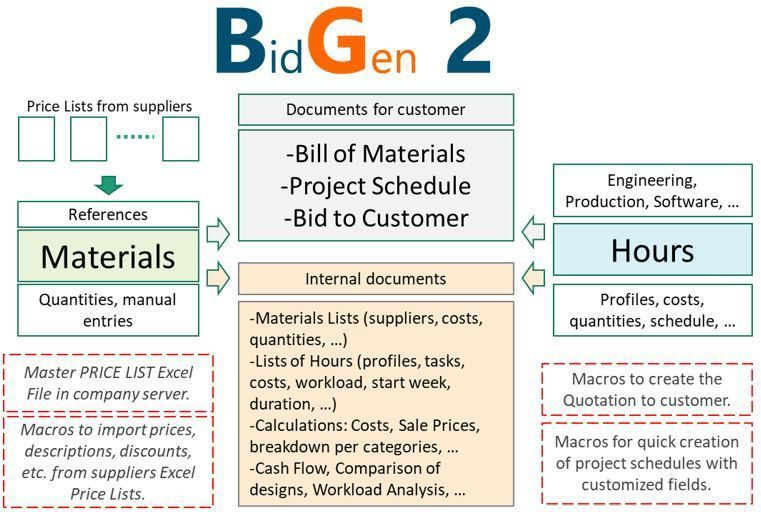 Bid Generator To Automate Your Proposals To Client